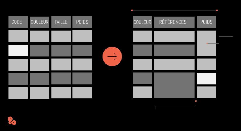 Exemple d'utilisation de tableau