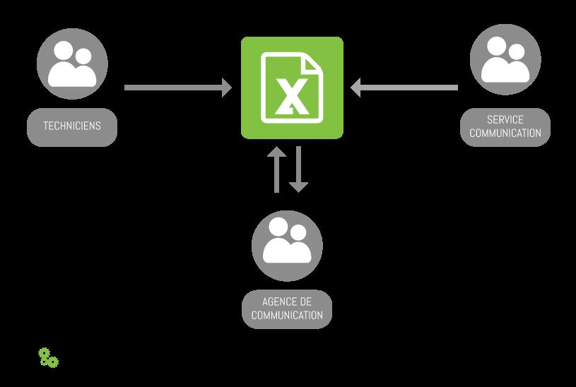 Exemple de travail collaboratif avec une base de données Excel