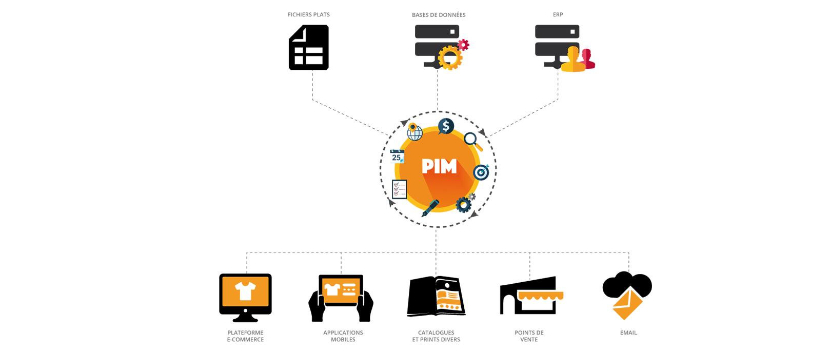 schéma représentant le fonctionnement d'un PIM