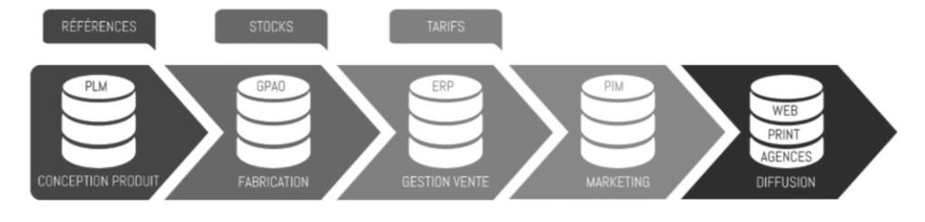 Schéma des silos d'informations